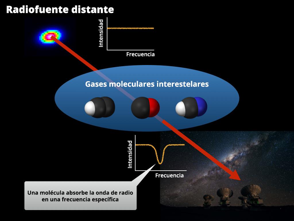 Ilustración de sistemas de absorción.