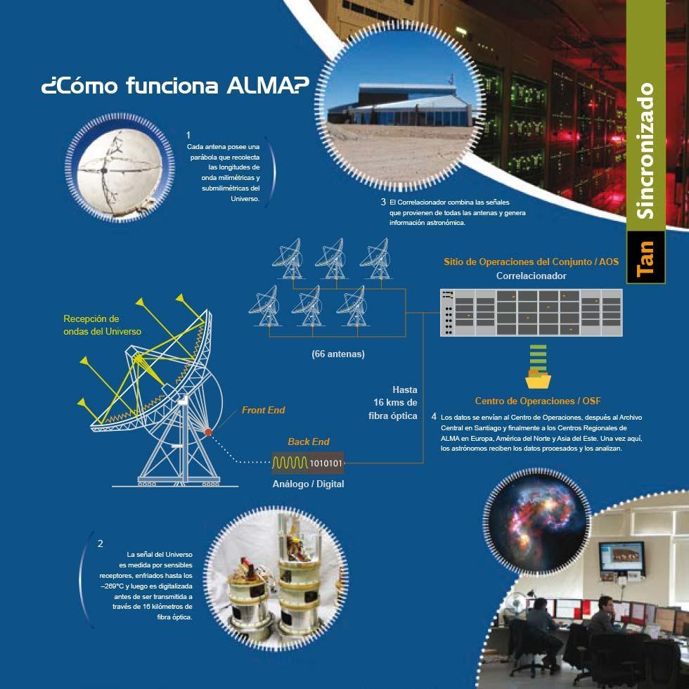 Tecnologías | ALMA