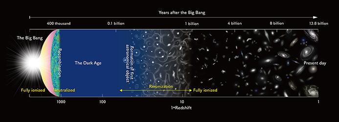 Diagrama de la historia del Universo.