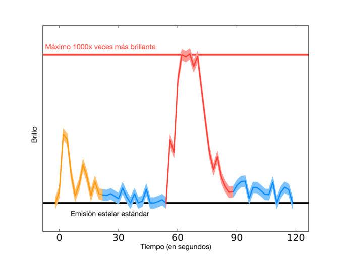 El brillo de Próxima Centauri observado por ALMA durante los dos minutos que duró el evento del 24 de marzo de 2017. La gran erupción estelar se muestra en rojo, con una erupción más pequeña en naranjo y la emisión realzada alrededor de la erupción en azul, pudiendo reprentar un disco. En el punto más alto de la erupción, Próxima Centauri aumentó su brillo en mil veces, Las zonas coloreadas por encima y por debajo de la línea representan la incertudumbre. Crédito: Meredith MacGregor, Carnegie