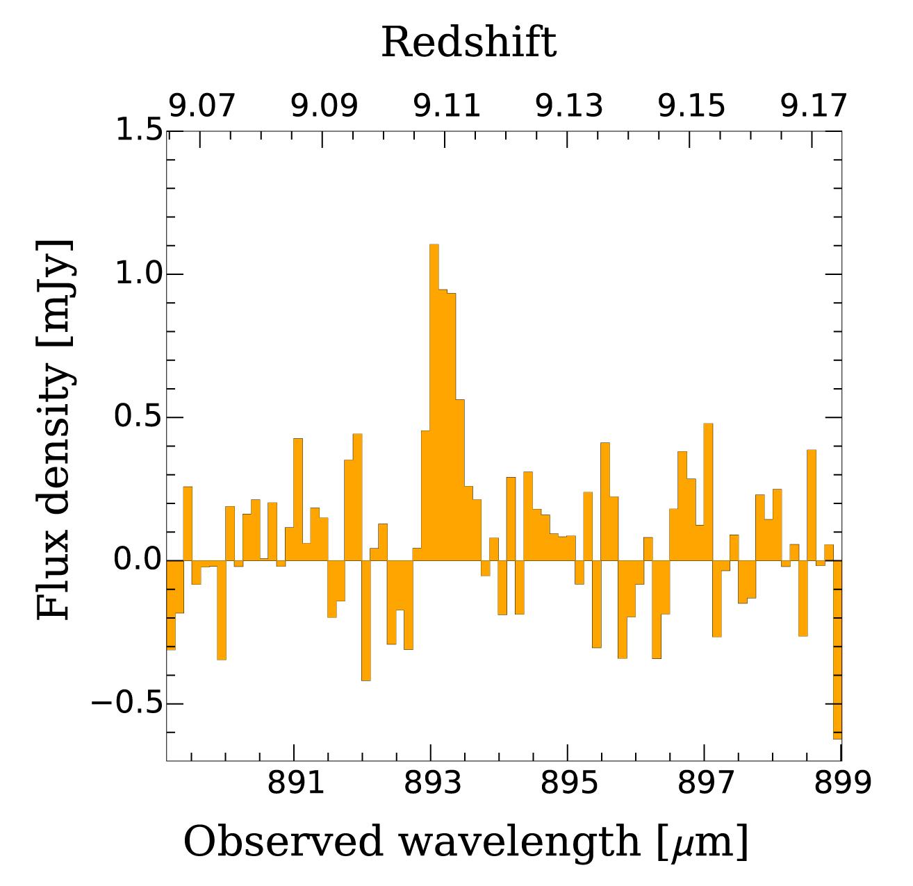 Espectro de microondas de iones de oxígeno en MACS1149-JD1 detectados por ALMA. Originalmente era luz infrarroja a una longitud de onda de 88 micrómetros, y ALMA la detectó como microondas con de 893 micrómetros de longitud debido al efecto de la expansión del Universo. Créditos: Hashimoto et al. - ALMA (ESO/NAOJ/NRAO)