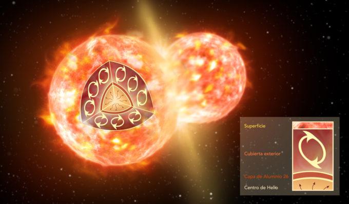 Representación artística de la colisión de dos estrellas como las que dieron nacimiento a CK Vul. El recuadro ilustra la estructura interna de una gigante roja antes de la fusión, donde una fina capa de aluminio-26 (café) rodea el núcleo de helio. El extenso envoltorio convectivo (no está representado a escala) que constituye la capa externa de la estrella puede mezclar el material interno y superficial, pero nunca alcanza profundidades suficientes para extraer el aluminio-26. Solo una colisión con otra estrella puede dispersar el aluminio-26. Créditos: NRAO/AUI/NSF; S. Dagnello