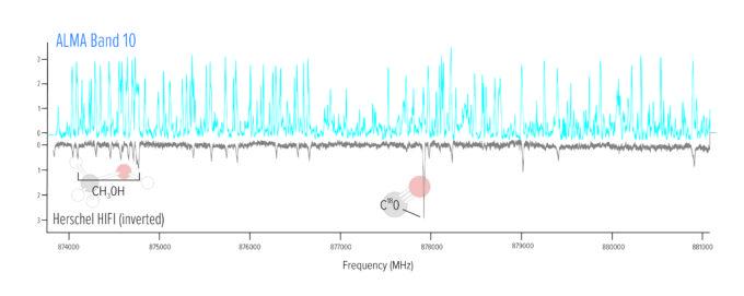 La parte superior de este gráfico muestra las líneas espectrales detectadas por ALMA en una región de formación estelar en la Nebulosa de la Pata de Gato. La porción inferior, en negro, muestra las líneas espectrales detectadas por el telescopio espacial Herschel de la ESA. Las observaciones de ALMA detectaron más de diez veces más líneas espectrales. Para efectos de poder compararlas mejor, las líneas espectrales de Hershel fueron invertidas. Dos líneas moleculares fueron etiquetadas para referencia. Crédito: NRAO/AUI/NSF, B. McGuire et al.
