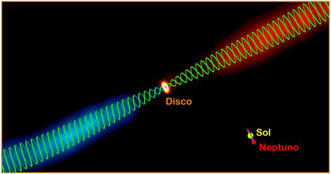 Figura 2: posibles campos magnéticos helicoidales en el chorro HH 211. Las imágenes en azul y en rojo muestran los lados del chorro interno que presentan desplazamiento al azul y desplazamiento al rojo, tal como se muestra en la imagen inferior de la Figura 1. Las líneas helicoidales verdes representan la posible morfología del campo magnético del chorro. El asterisco señala la posible posición de la protoestrella central. En la esquina inferior derecha se muestra un sistema solar a escala para fines de comparación. Créditos: ALMA (ESO/NAOJ/NRAO)/Lee et al.