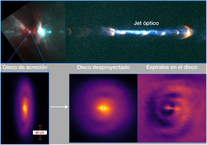Imagen 1: (Arriba) Imagen óptica del chorro del sistema protoestelar HH 111 obtenida por el telescopio espacial Hubble (Reipurth et al. 1999). (Abajo a la izquierda) Disco de acreción detectado con ALMA en emisión continua de polvo a 850 micrones. (Abajo en el centro) El disco se giró (desproyectó) para verse de frente, mostrando un par de tenues espirales. (Abajo a la derecha) Emisión continua promedio anual sustraída para destacar las tenues espirales del disco. Créditos: ALMA (ESO/NAOJ/NRAO)/Lee et al.