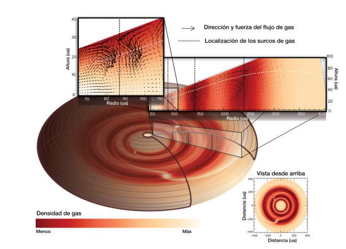 Una simulación informática reveló que los flujos de gas tienen características únicas y probablemente son causados por la presencia de planetas en tres lugares diferentes del disco. Los planetas en órbita alrededor de la estrella abren surcos apartando polvo y gas hacia el lado. El gas encima del surco fluye hacia él en cascada y genera un flujo de gas giratorio en el disco. Créditos: ALMA (ESO/NAOJ/NRAO), J. Bae; NRAO/AUI/NSF, S. Dagnello.