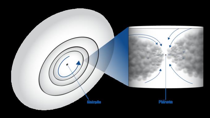 Los científicos midieron el movimiento del gas (flechas) en un disco protoplanetario en tres direcciones: alrededor de la estrella, yendo hacia la estrella o alejándose de ella y hacia arriba o abajo del disco. El recuadro muestra un acercamiento de una zona donde un planeta en órbita alrededor de la estrella abre un surco apartando el polvo y gas en su camino. Créditos: NRAO/AUI/NSF, B. Saxton.