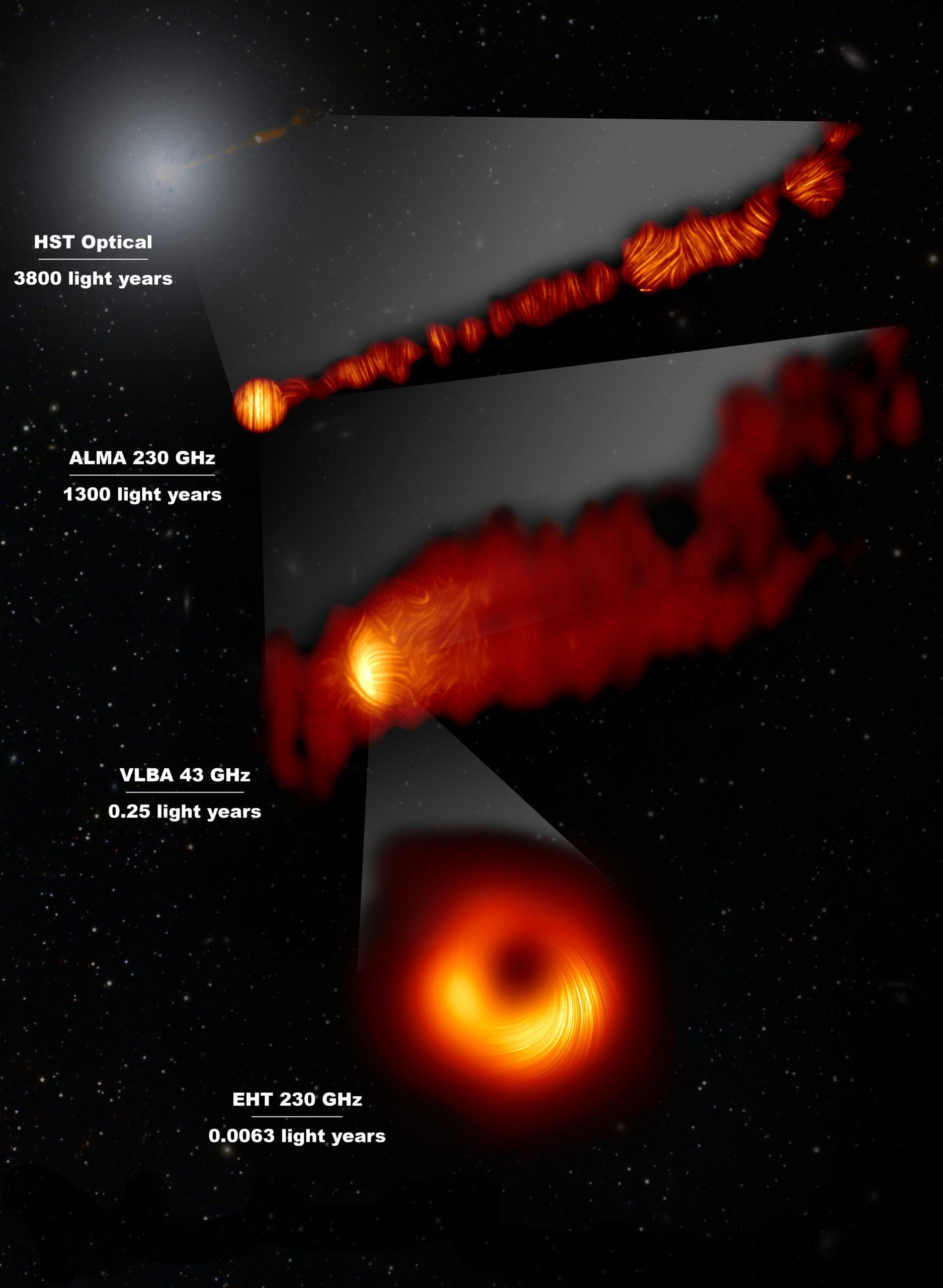 Esta composición muestra tres vistas de la región central de la galaxia Messier 87 (M87) en luz polarizada y una vista, en la longitud de onda visible, tomada con el Telescopio Espacial Hubble. La galaxia tiene un agujero negro supermasivo en su centro y es famosa por sus chorros, que se extienden mucho más allá de la galaxia. La imagen del Hubble, en la parte superior, capta una parte del chorro de unos 6000 años luz de tamaño.  Una de las imágenes de luz polarizada, obtenida con el conjunto de antenas ALMA muestra parte del chorro en luz polarizada. Esta imagen capta la parte del chorro, con un tamaño de 6000 años luz, que está más cerca del centro de la galaxia.  Las otras imágenes en luz polarizada se acercan al agujero negro supermasivo: la vista central cubre una región de aproximadamente un año luz de tamaño y se obtuvo con el VLBA (Very Long Baseline Array) del Observatorio Nacional de Radioastronomía, en los Estados Unidos.  La vista más ampliada se obtuvo mediante la vinculación de ocho telescopios de todo el mundo para crear un telescopio virtual del tamaño de la Tierra, el EHT (Event Horizon Telescope, Telescopio de Horizonte de Sucesos). Esto permite a los astrónomos ver la zona que está muy cerca del agujero negro supermasivo, en la región donde se lanzan los chorros.  Las líneas marcan la orientación de la polarización, que está relacionada con el campo magnético en las regiones que vemos en la imagen. Los datos de ALMA proporcionan una descripción de la estructura del campo magnético a lo largo del chorro. Por lo tanto, la información combinada del EHT y ALMA permite a los astrónomos investigar el papel de los campos magnéticos desde las proximidades del horizonte de sucesos (como ha demostrado el EHT en escalas de día luz) mucho más allá de la galaxia M87 a lo largo de sus potentes chorros (como se ha visto con ALMA en escalas de miles de años luz).  Los valores en GHz se refieren a las frecuencias de luz en las que se realizaron las diferentes obse