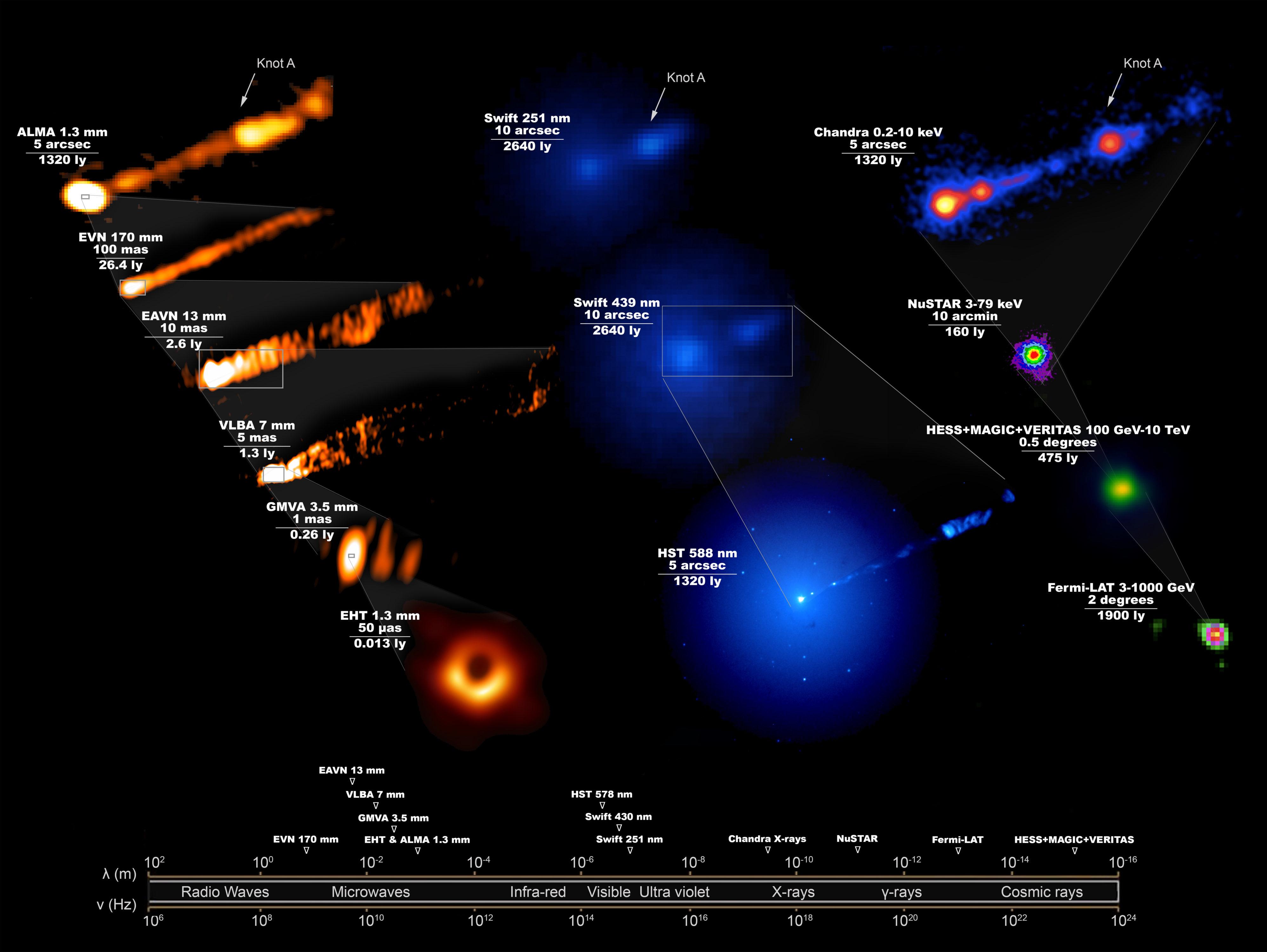 Imagen compuesta que muestra cómo se veía el sistema M87, en todo el espectro electromagnético, durante la campaña de abril de 2017 del Event Horizon Telescope para tomar la primera imagen icónica de un agujero negro. Esta imagen, que requiere 19 instalaciones diferentes en la Tierra y en el espacio, revela las enormes escalas abarcadas por el agujero negro y su chorro que apunta hacia adelante, lanzado justo fuera del horizonte de eventos y que abarca toda la galaxia. La parte superior izquierda de la figura es una imagen tomada por ALMA, que muestra el chorro de mayor escala observado en la misma escala que la imagen visible tomada por el Telescopio Espacial Hubble y la imagen de rayos X de Chandra (parte superior derecha).   Crédito: Grupo de trabajo científico de longitud de onda múltiple de EHT; la Colaboración EHT; ALMA (ESO / NAOJ / NRAO); el EVN; la Colaboración EAVN; VLBA (NRAO); el GMVA; el telescopio espacial Hubble; el Observatorio Swift de Neil Gehrels; el Observatorio de rayos X Chandra; la matriz de telescopios espectroscópicos nucleares; la Colaboración Fermi-LAT; la colaboración H.E.S.S; la colaboración MAGIC; la colaboración VERITAS; NASA y ESA. Composición de J. C. Algaba