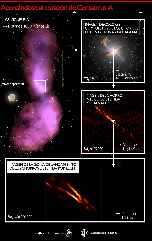 Escalas de distancia reveladas en el jet Centaurus A. La imagen superior izquierda muestra cómo el chorro se dispersa en nubes de gas que emiten ondas de radio, capturadas por los observatorios ATCA y Parkes. El panel superior derecho muestra una imagen en colores compuestos, con un zoom de 40x en comparación con el primer panel para que coincida con el tamaño de la propia galaxia. La emisión submilimétrica del chorro y el polvo en la galaxia medida por el instrumento LABOCA/APEX se muestra en naranja. La emisión de rayos X del chorro medido por la nave espacial Chandra se muestra en azul. La luz blanca visible de las estrellas de la galaxia ha sido capturada por el telescopio MPG/ESO de 2,2 metros. El siguiente panel a continuación muestra una imagen de zoom de 165000x del chorro de radio interno obtenido con los telescopios TANAMI. El panel inferior muestra la nueva imagen de mayor resolución de la región de lanzamiento del chorro obtenida con el EHT en longitudes de onda milimétricas con un zoom de 60000000x en la resolución del telescopio. Las barras de escala indicadas se muestran en años luz y días luz. Un año luz es igual a la distancia que recorre la luz en un año: unos nueve billones de kilómetros. En comparación, la distancia a la estrella conocida más cercana de nuestro Sol es de aproximadamente cuatro años luz. Un día luz es igual a la distancia que viaja la luz en un día: aproximadamente seis veces la distancia entre el Sol y Neptuno. Crédito: Universidad de Radboud; CSIRO/ATNF/I.Feain y col., R. Morganti y col., N. Junkes y col.; ESO/WFI; MPIfR/ESO/APEX/A. Weiss et al.; NASA/CXC/CfA/R. Kraft y col.; TANAMI/C. Mueller et al .; EHT/M. Janssen y col.